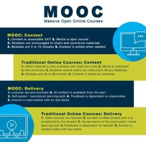 Infographic showing differences between MOOC course and traditional online course.