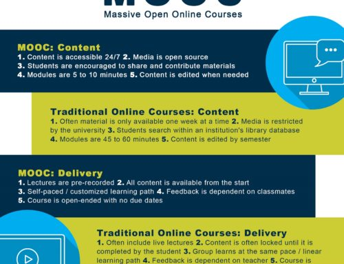 Benefits to a Higher ed Institution in Using MOOCs or Micro-Masters Courses instead of Traditional Online Courses