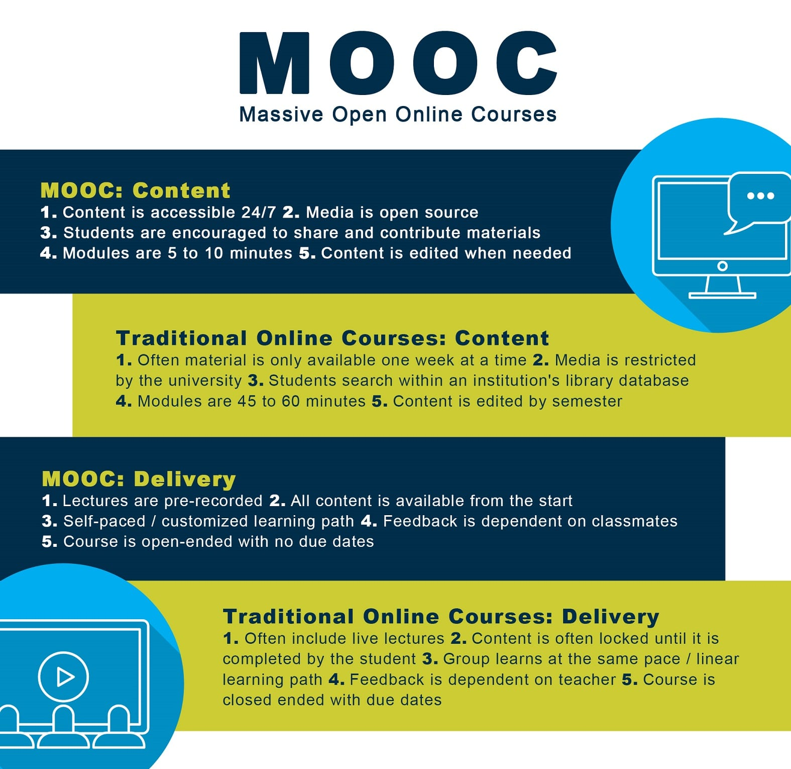 Differences between a MOOC Course and Traditional Online Course