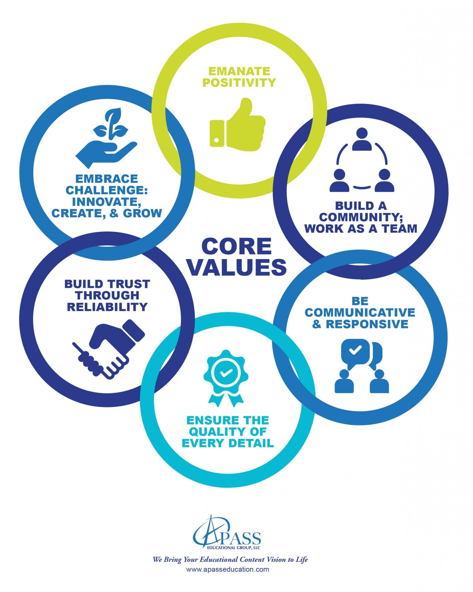 A Pass core values