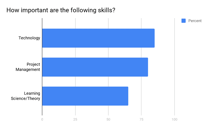 Profile Of Instructional Designers In Higher Education Course Design
