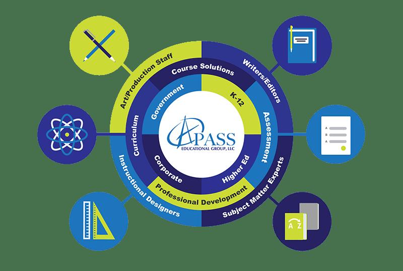 A Pass Education Curriculum Design And Development